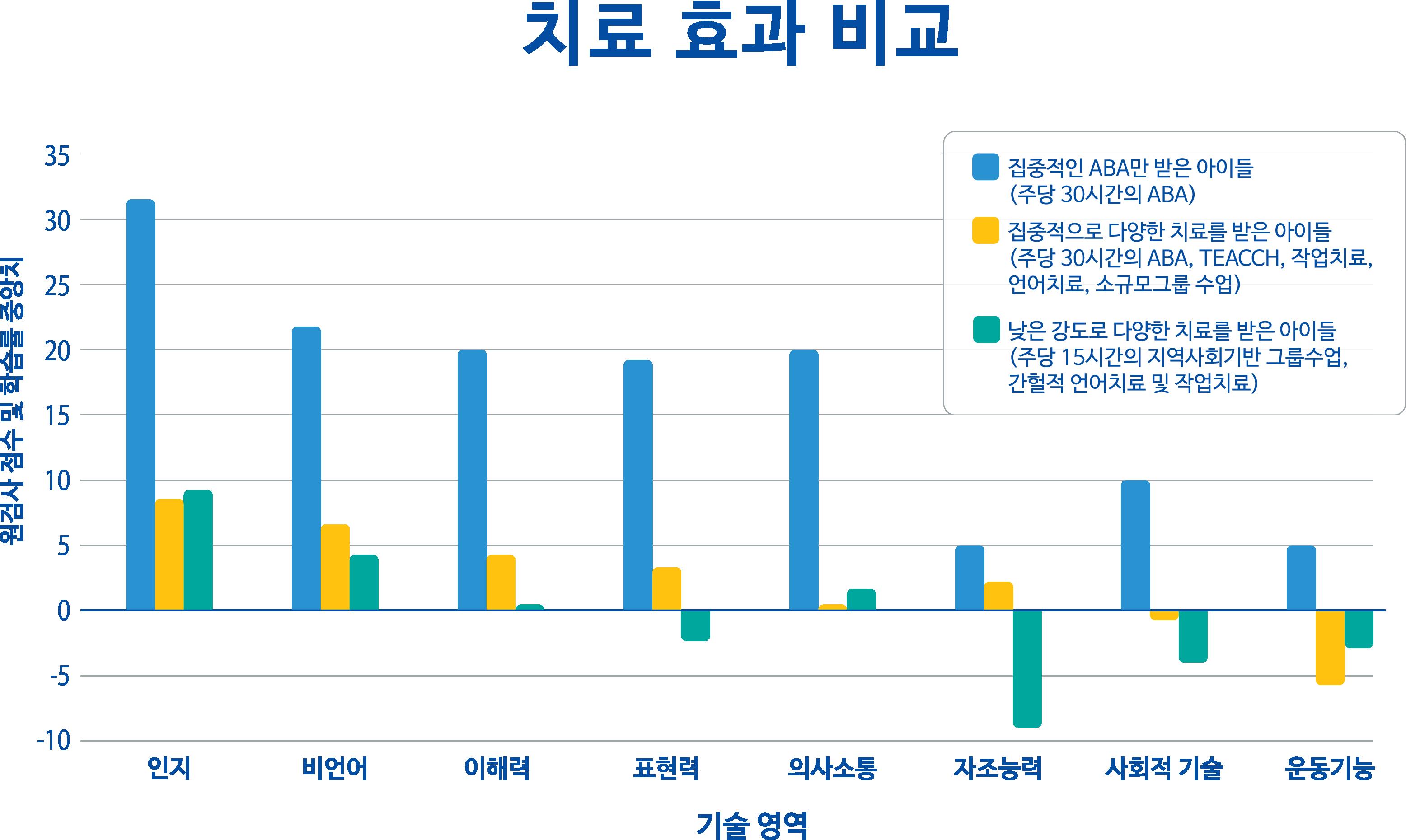 aba-comparing-treatment-gain-korean