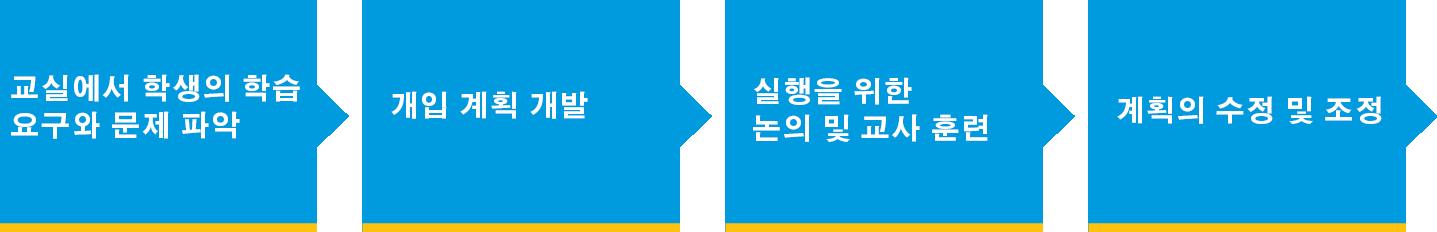 ap-school-consultations-korean