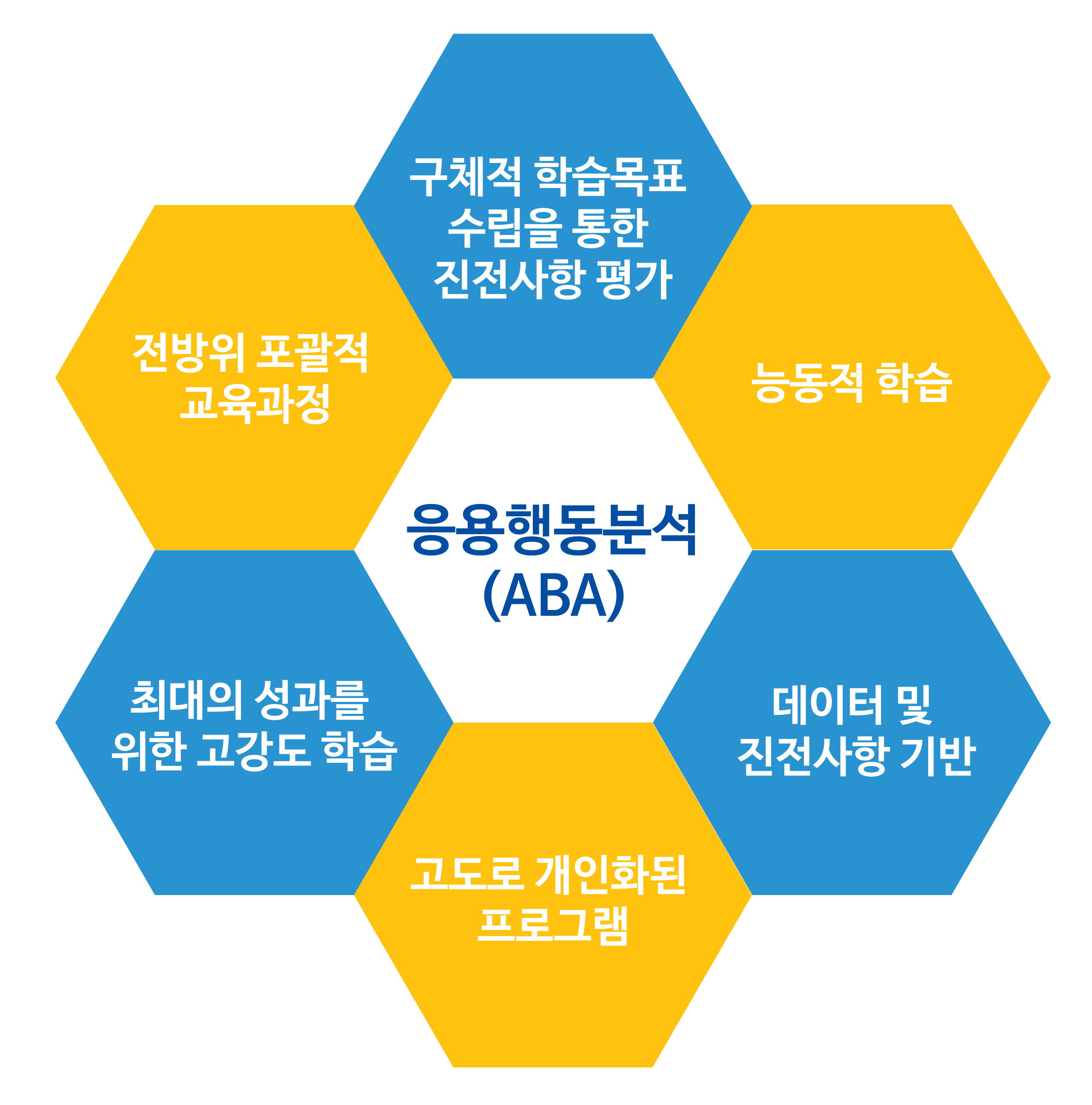 autism-partnership-effectiveness-aba-chart-korean-01