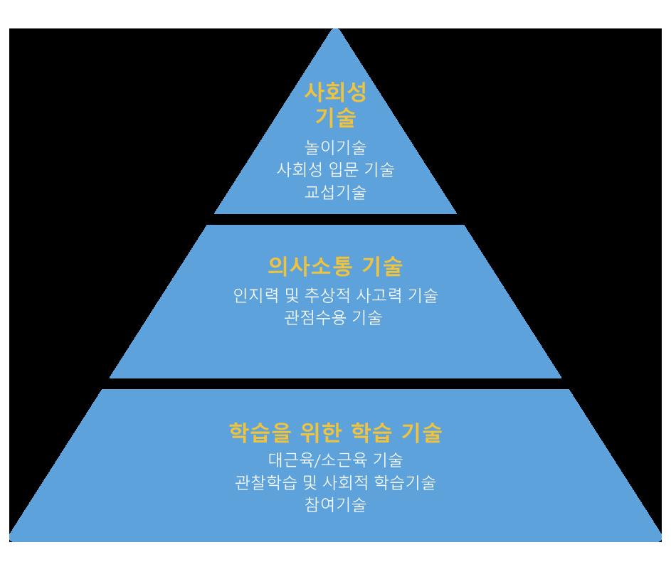 autism-partnership-sk-kor