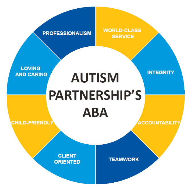 our method and approach aba autism partnership korea