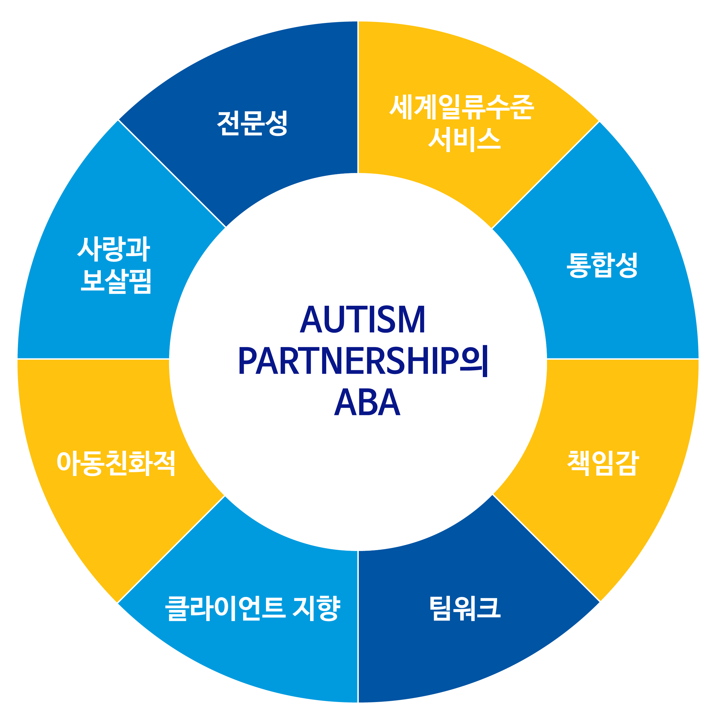 autism-partnership-aba-korean
