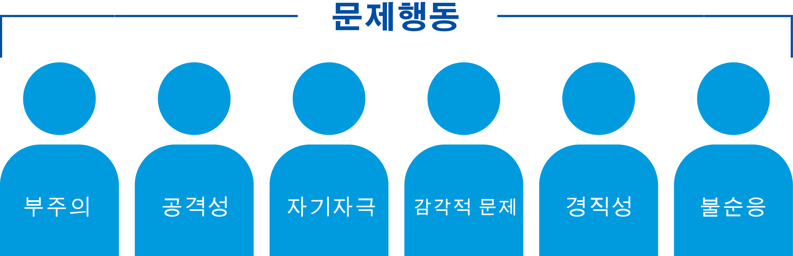 autism-partnership-aba-challenging-behavior-korean